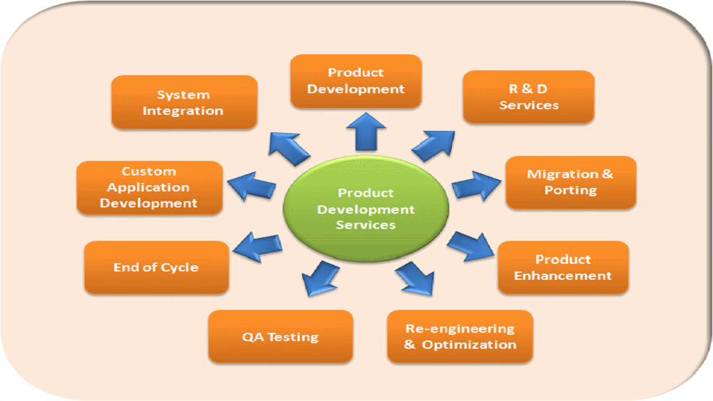 Software Product Analysis
