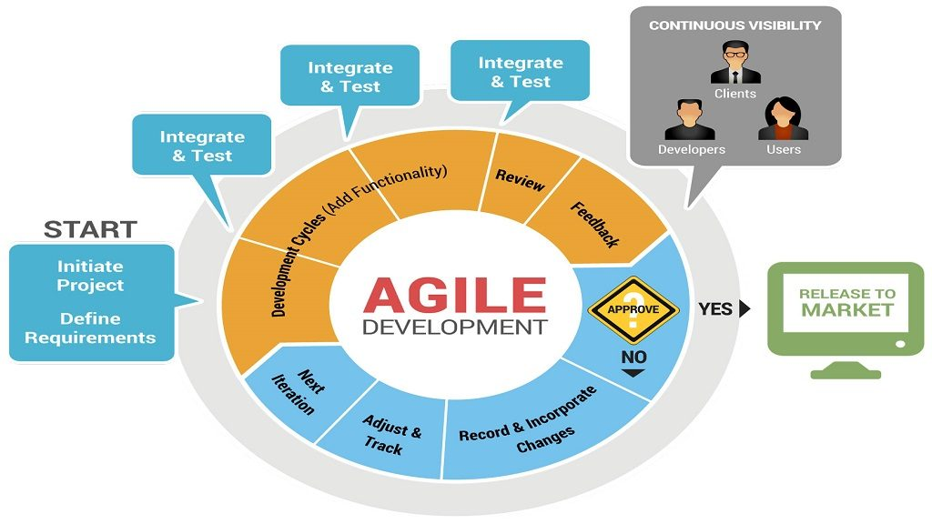 How to build an app using Agile Development