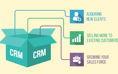 Advantage of Using CRM Software