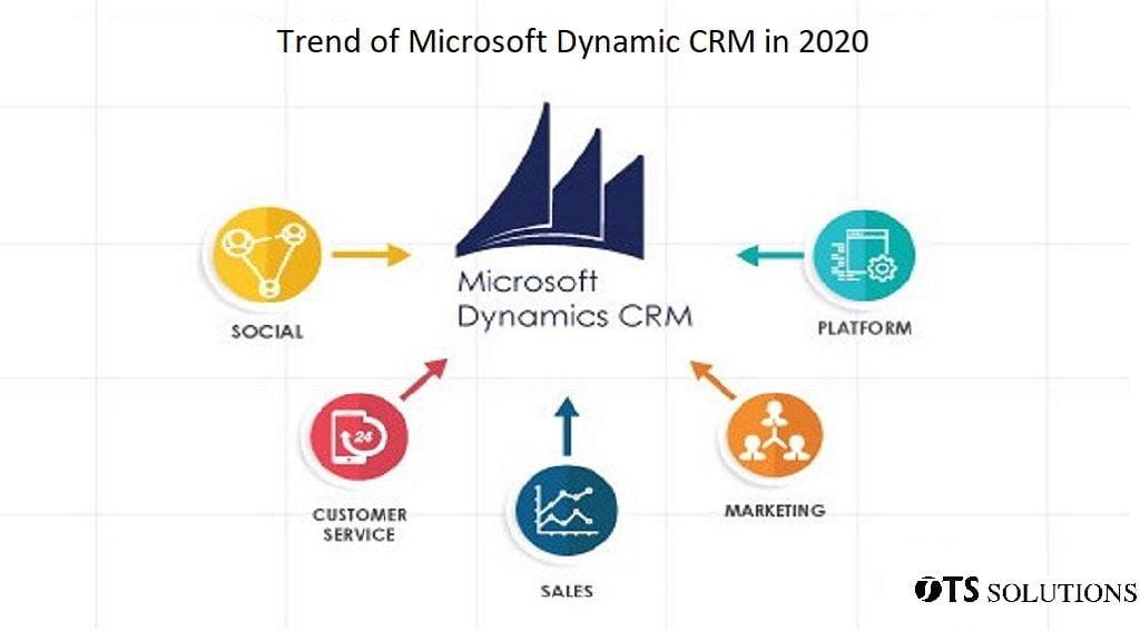 Microsoft Dynamic CRM
